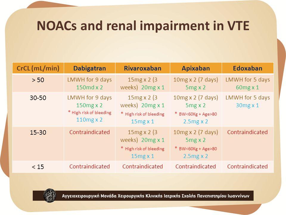NOACs and renal impairment in VTE CrCL (mL/min)DabigatranRivaroxabanApixabanEdoxaban > 50 LMWH for 9 days 150md x 2 15mg x 2 (3 weeks) 20mg x 1 10mg x 2 (7 days) 5mg x 2 LMWH for 5 days 60mg x 1 30-50 LMWH for 9 days 150mg x 2 * High risk of bleeding 110mg x 2 15mg x 2 (3 weeks) 20mg x 1 * High risk of bleeding 15mg x 1 10mg x 2 (7 days) 5mg x 2 * BW 80 2.5mg x 2 LMWH for 5 days 30mg x 1 15-30 Contraindicated15mg x 2 (3 weeks) 20mg x 1 * High risk of bleeding 15mg x 1 10mg x 2 (7 days) 5mg x 2 * BW 80 2.5mg x 2 Contraindicated < 15 Contraindicated