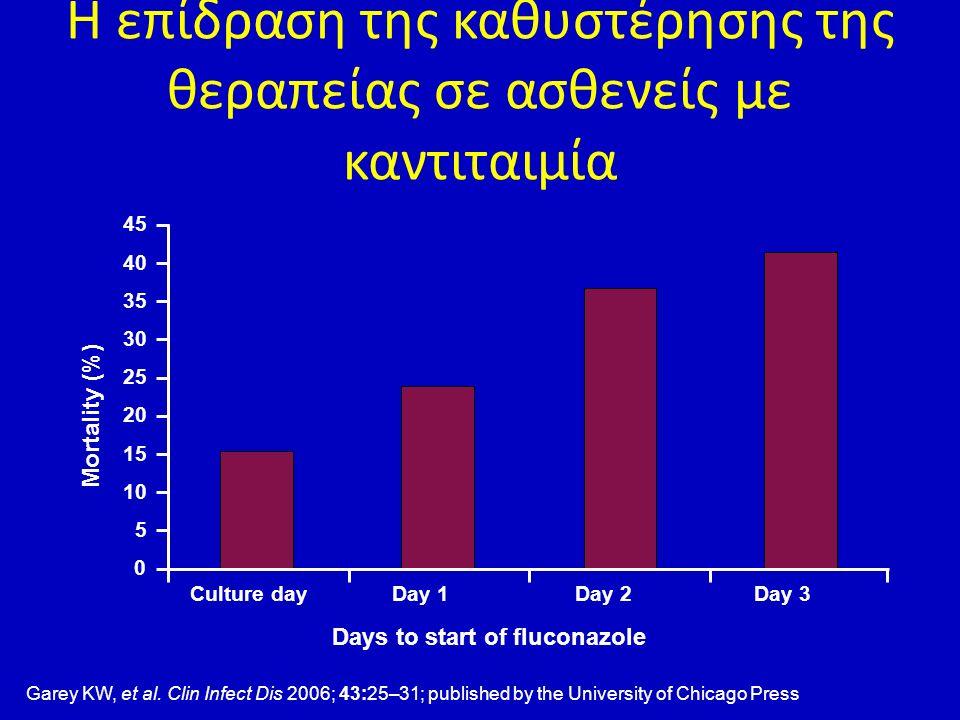 Η επίδραση της καθυστέρησης της θεραπείας σε ασθενείς με καντιταιμία Mortality (%) 0 45 40 35 30 25 20 15 10 5 Culture day Days to start of fluconazol