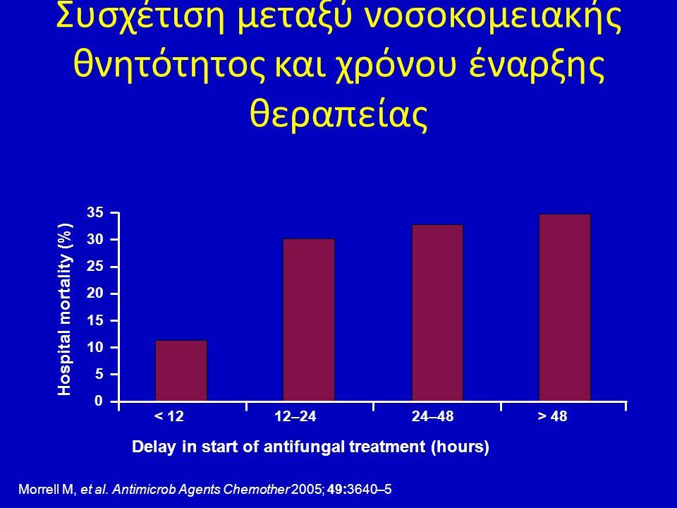 Συσχέτιση μεταξύ νοσοκομειακής θνητότητος και χρόνου έναρξης θεραπείας Hospital mortality (%) 0 35 30 25 20 15 10 5 < 12 Delay in start of antifungal