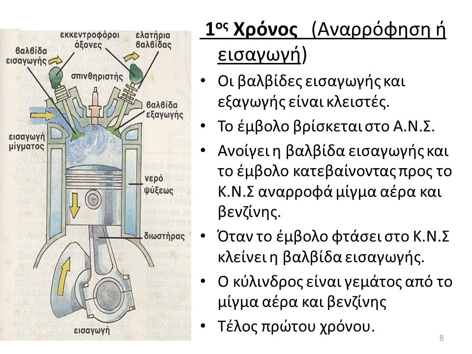 1 ος Χρόνος (Αναρρόφηση ή εισαγωγή) Οι βαλβίδες εισαγωγής και εξαγωγής είναι κλειστές.