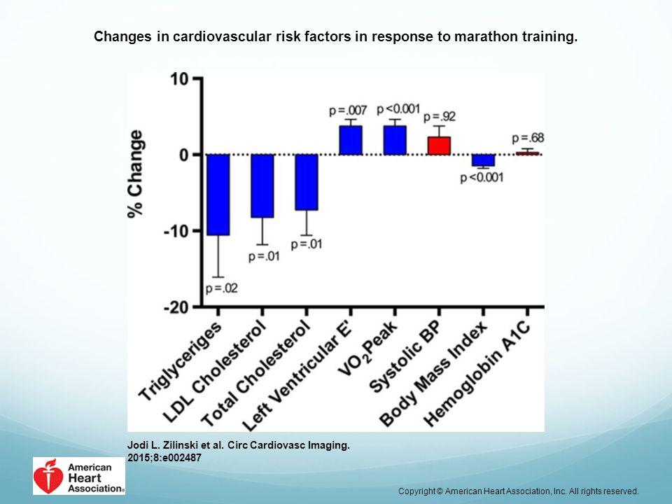 Changes in cardiovascular risk factors in response to marathon training. Jodi L. Zilinski et al. Circ Cardiovasc Imaging. 2015;8:e002487 Copyright © A