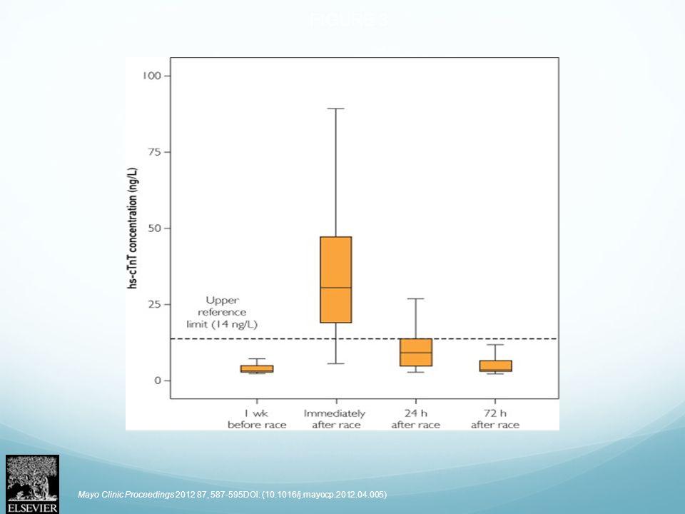 FIGURE 3 Mayo Clinic Proceedings 2012 87, 587-595DOI: (10.1016/j.mayocp.2012.04.005)