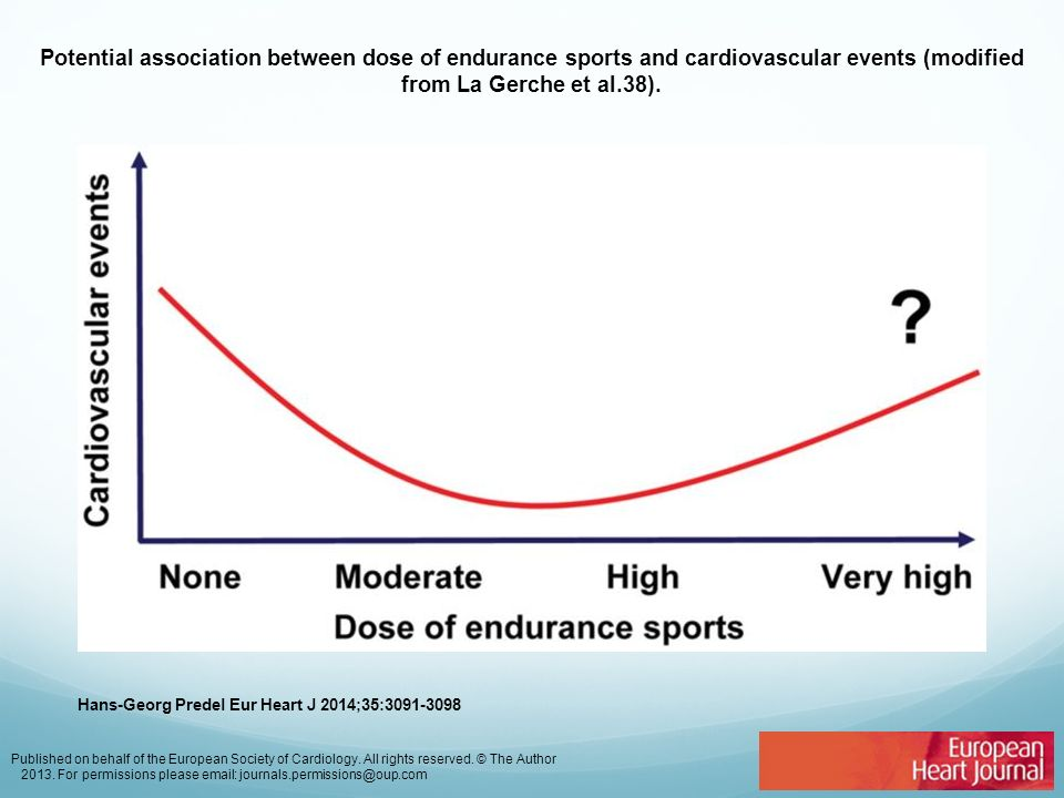 Potential association between dose of endurance sports and cardiovascular events (modified from La Gerche et al.38). Hans-Georg Predel Eur Heart J 201