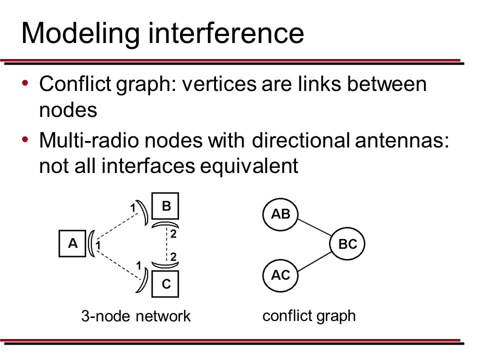 Modeling interference Conflict graph: vertices are links between nodes Multi-radio nodes with directional antennas: not all interfaces equivalent 3-no
