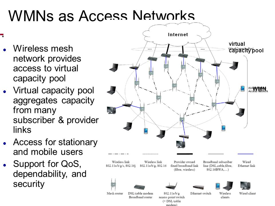 Modeling interference Conflict graph: vertices are links between nodes Multi-radio nodes with directional antennas: not all interfaces equivalent 3-node network conflict graph