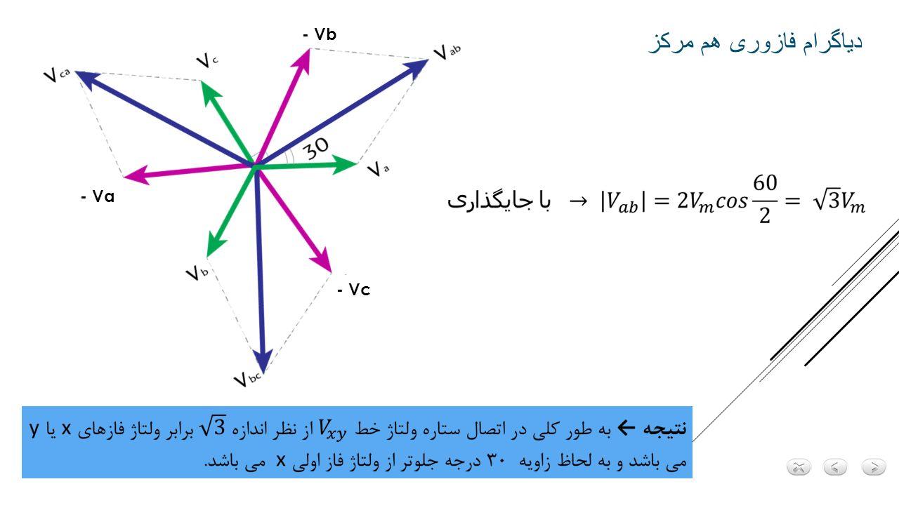 با توجه به هم پتانسیل بودن مراکز ستاره ، با در نظر گرفتن اتصال فرضی بین آنها می توان از هر فاز و این اتصال فرضی مدل تکفاز مجزایی مشابه زیر استخراج کرد.