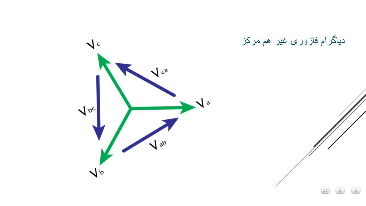 ماشین 2 قطب ← ماشین 4 قطبی ← ماشین 6 قطب ← مثال : Fs = 50HZ لغزش در شرایط کار مختلف ماشین 1- موتوری 0 ≤ ωer < ωe روتور ساکن ωer = 0 S = 1 ωer ωe S = 0 0 < S ≤ 1