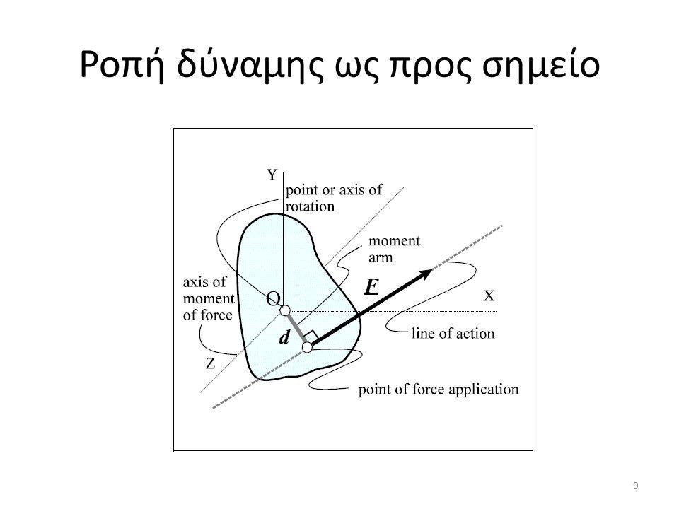 Ροπή δύναμης ως προς σημείο 9