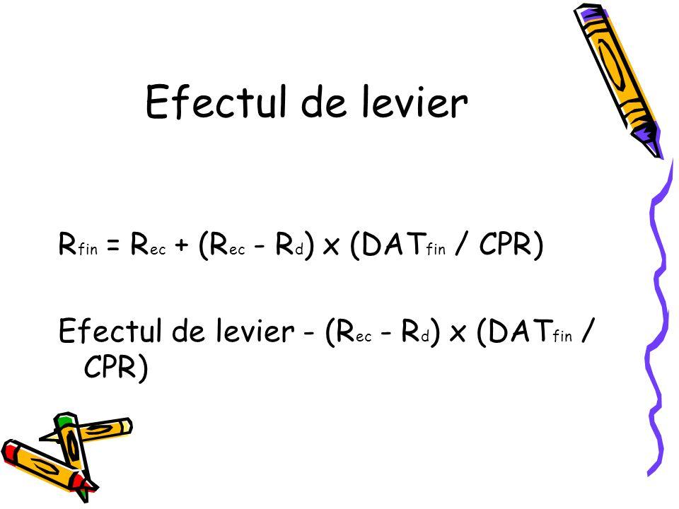 Efectul de levier R fin = R ec + (R ec - R d ) x (DAT fin / CPR) Efectul de levier - (R ec - R d ) x (DAT fin / CPR)
