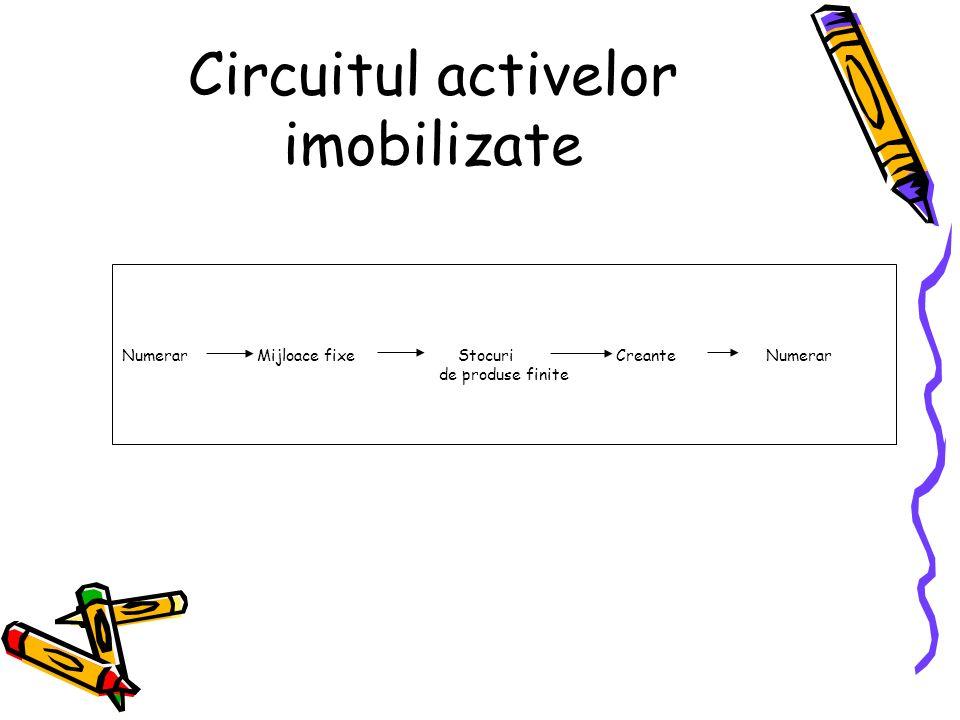 Circuitul activelor imobilizate Numerar Mijloace fixe Stocuri Creante Numerar de produse finite