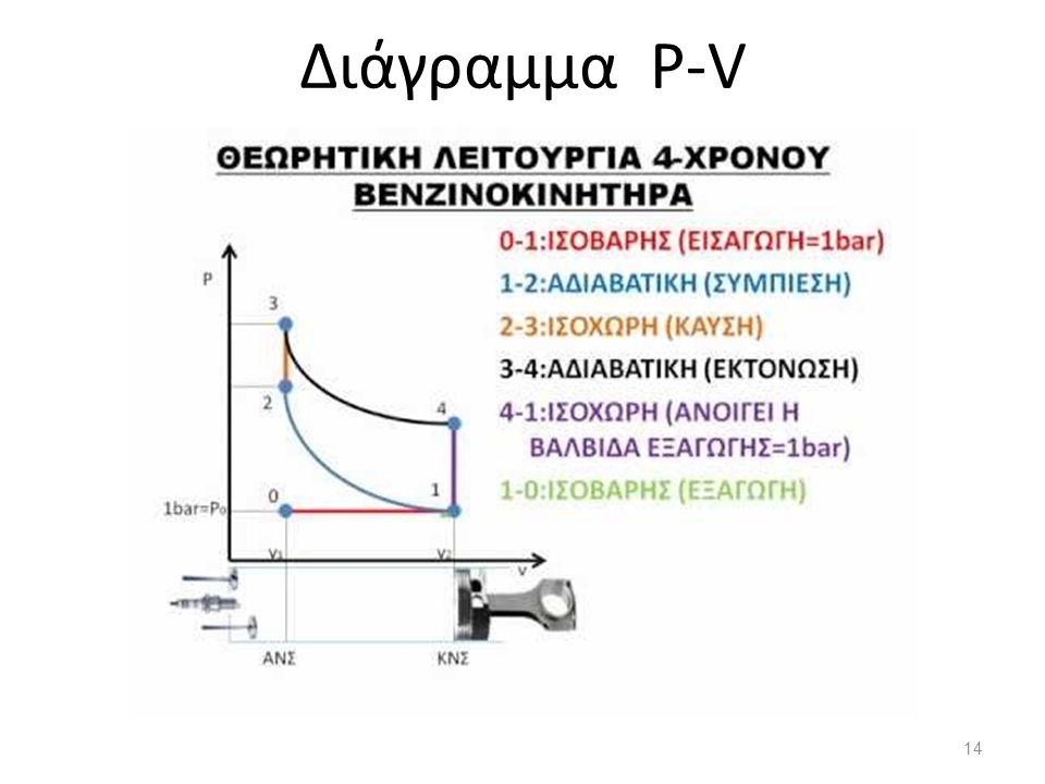 Διάγραμμα P-V 14