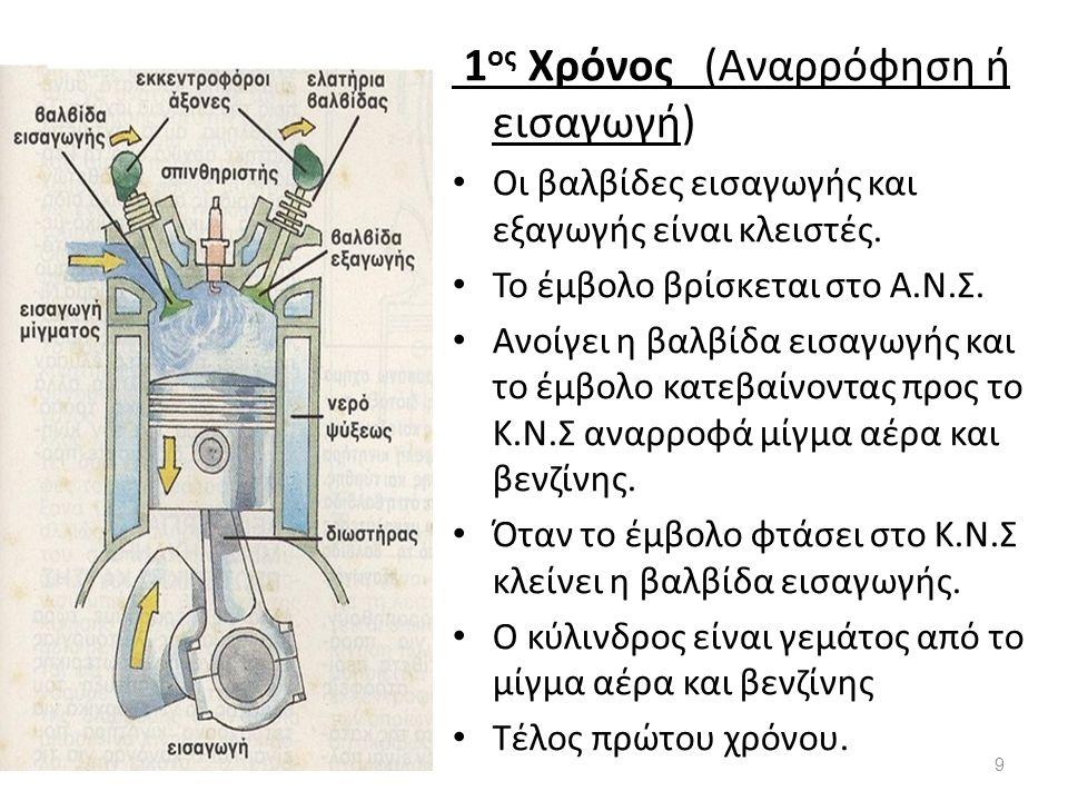 1 ος Χρόνος (Αναρρόφηση ή εισαγωγή) Οι βαλβίδες εισαγωγής και εξαγωγής είναι κλειστές. Το έμβολο βρίσκεται στο Α.Ν.Σ. Ανοίγει η βαλβίδα εισαγωγής και
