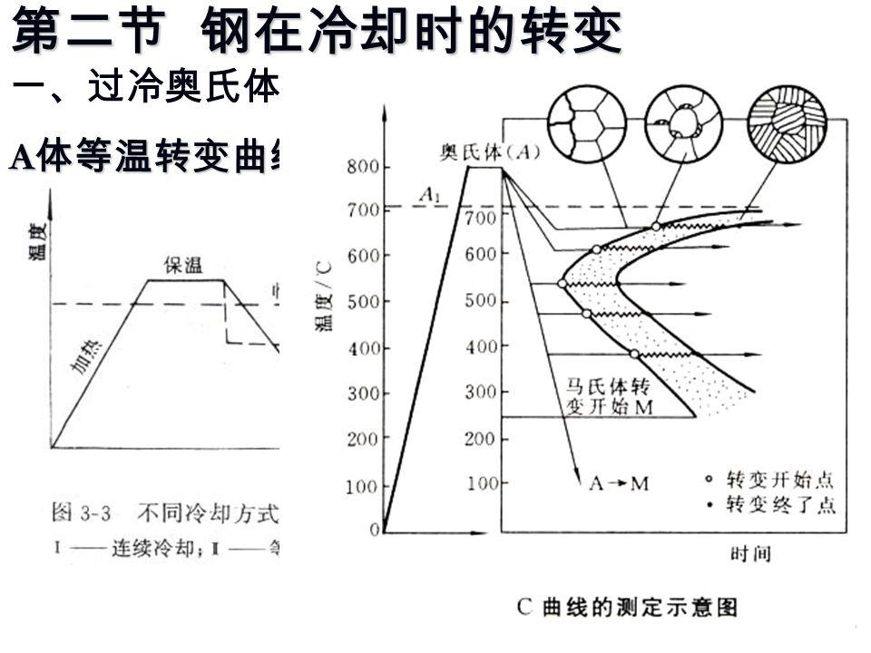 第二节 钢在冷却时的转变 第二节 钢在冷却时的转变 一、过冷奥氏体的等温冷却转变 A 体等温转变曲线( C 曲线)的建立