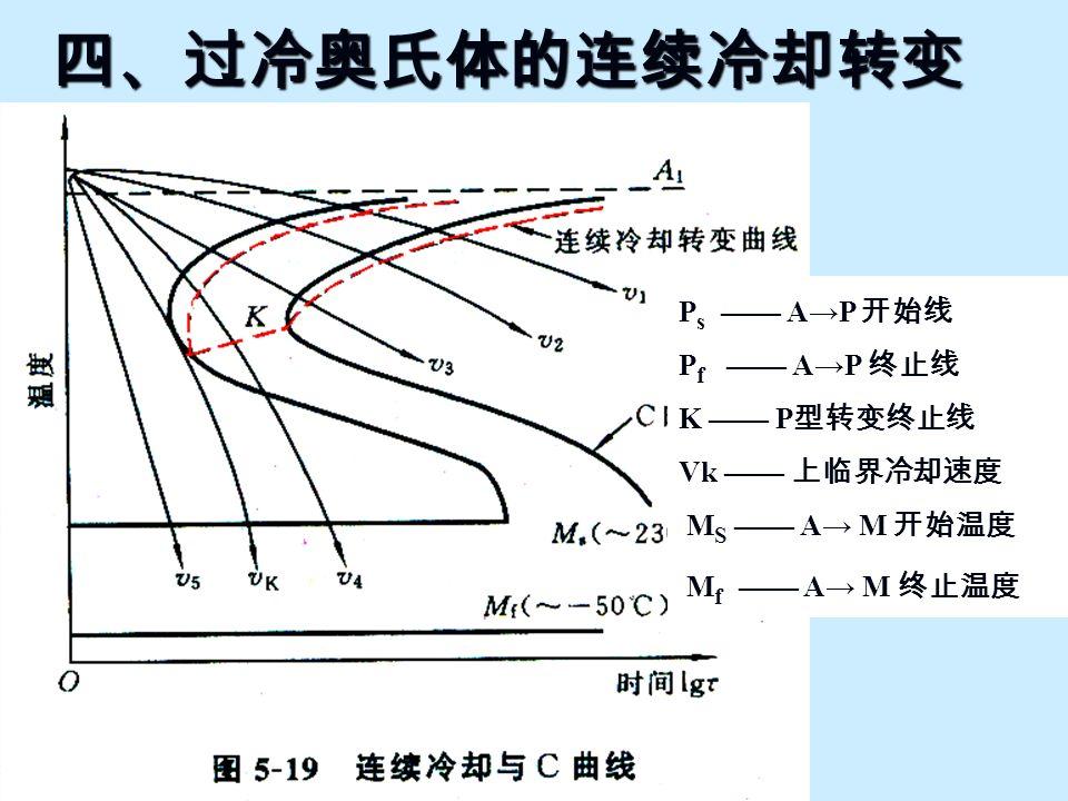 四、过冷奥氏体的连续冷却转变 P s —— A→P 开始线 P f —— A→P 终止线 K —— P 型转变终止线 Vk —— 上临界冷却速度 M S —— A→ M 开始温度 M f —— A→ M 终止温度