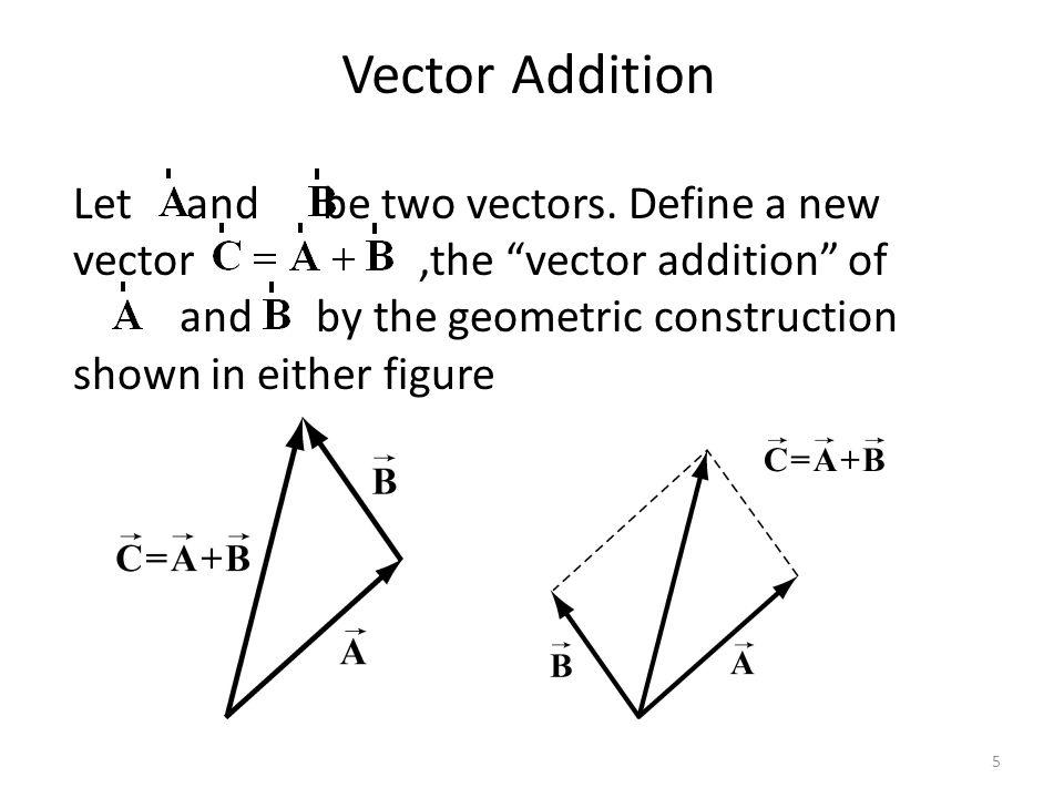 Summary: Vector Properties Addition of Vectors 1.Commutativity 2.