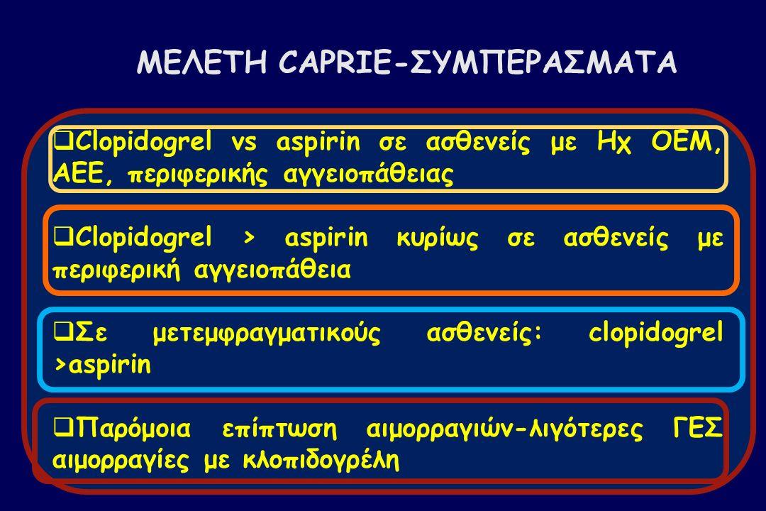 ΜΕΛΕΤΗ CAPRIE-ΣΥΜΠΕΡΑΣΜΑΤΑ  Clopidogrel vs aspirin σε ασθενείς με Ηχ ΟΕΜ, ΑΕΕ, περιφερικής αγγειοπάθειας  Clopidogrel > aspirin κυρίως σε ασθενείς με περιφερική αγγειοπάθεια  Σε μετεμφραγματικούς ασθενείς: clopidogrel >aspirin  Παρόμοια επίπτωση αιμορραγιών-λιγότερες ΓΕΣ αιμορραγίες με κλοπιδογρέλη