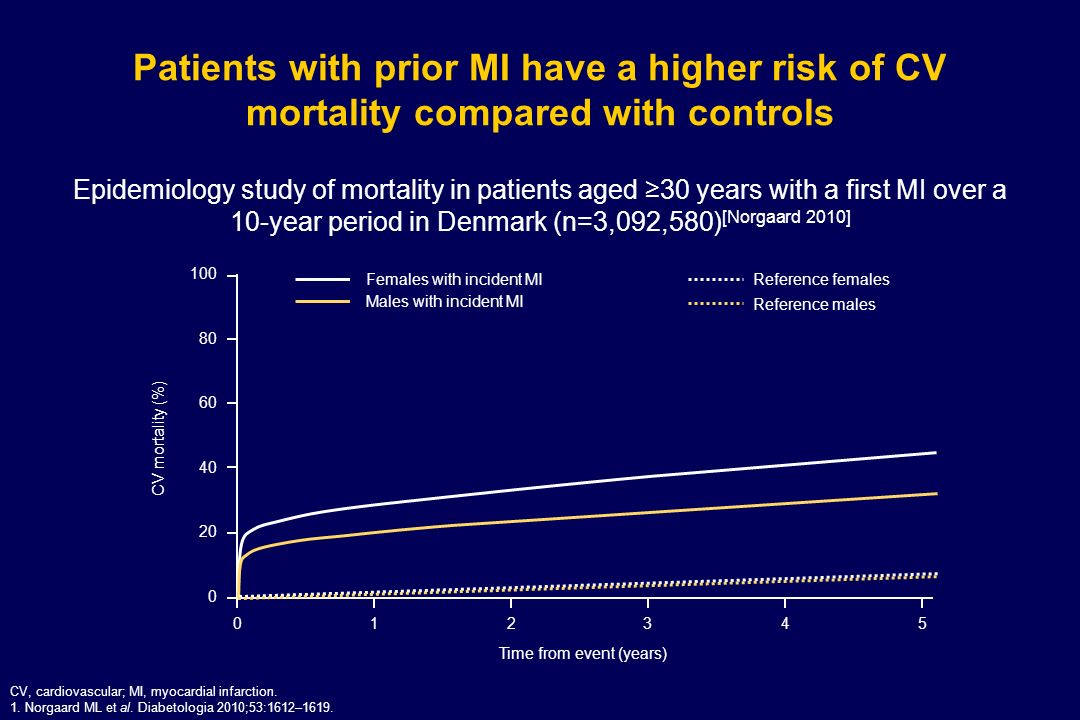 Despite improvements in survival rates, ~1 in 8 patients will die within 3 years of a STEMI STEMI, ST-segment elevation myocardial infarction.