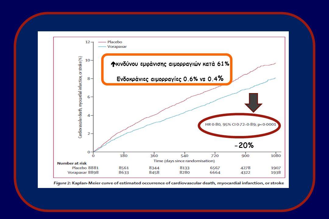  κινδύνου εμφάνισης αιμορραγιών κατά 61% Ενδοκράνιες αιμορραγίες 0.6% vs 0.4 % -20%