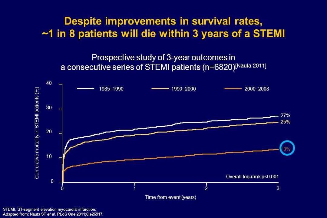 NSTEMI, non-ST-segment elevation myocardial infarction.