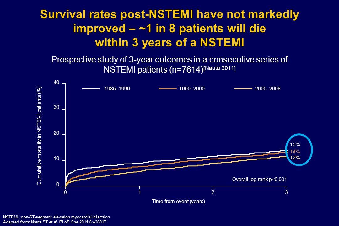 ΜΕΛΕΤΗ CHARISMA-ΣΥΜΠΕΡΑΣΜΑΤΑ  Διπλή αντιαιμοπεταλιακή αγωγή vs μονοθεραπεία: όχι διαφορά σε θανάτους/ΟΕΜ/ΑΕΕ Όμως σε άτομα με εγκατεστημένη αγγειακή νόσο:  συμβαμάτων κατά 17%, p=0.001  αιμορραγιών, όχι όμως των σοβαρών αιμορραγικών επιπλοκών
