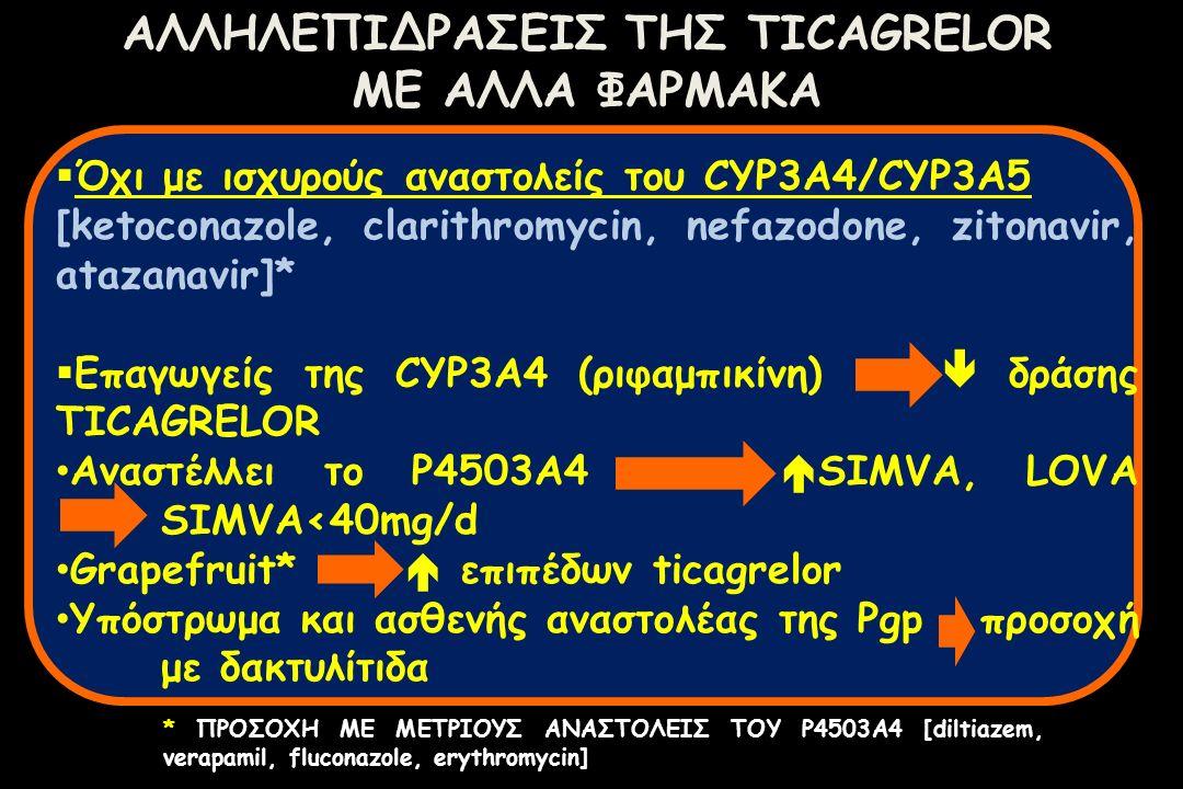 ΑΛΛΗΛΕΠΙΔΡΑΣΕΙΣ ΤΗΣ TICAGRELOR ΜΕ ΑΛΛΑ ΦΑΡΜΑΚΑ  Όχι με ισχυρούς αναστολείς του CYP3A4/CYP3A5 [ketoconazole, clarithromycin, nefazodone, zitonavir, atazanavir]*  Επαγωγείς της CYP3A4 (ριφαμπικίνη)  δράσης TICAGRELOR Αναστέλλει το P4503A4  SIMVA, LOVA SIMVA<40mg/d Grapefruit*  επιπέδων ticagrelor Υπόστρωμα και ασθενής αναστολέας της Pgp προσοχή με δακτυλίτιδα * ΠΡΟΣΟΧΗ ΜΕ ΜΕΤΡΙΟΥΣ ΑΝΑΣΤΟΛΕΙΣ ΤΟΥ P4503A4 [diltiazem, verapamil, fluconazole, erythromycin]