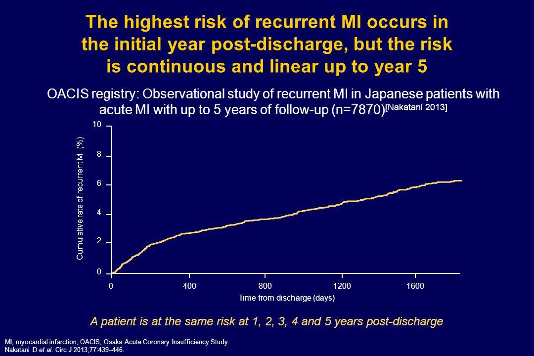 CHARISMA: Cumulative incidence of CV death, MI, stroke or hospitalisation (secondary endpoint) ASA, acetylsalicylic acid; CI, confidence interval; CV, cardiovascular; MI, myocardial infarction; RR, relative risk.