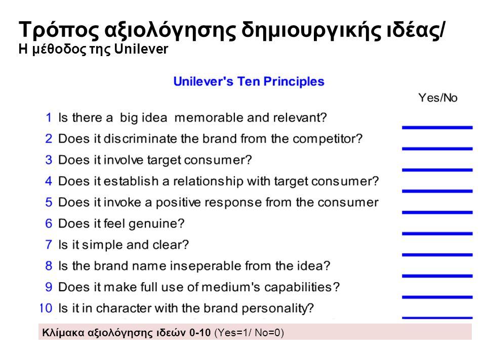 Τρόπος αξιολόγησης δημιουργικής ιδέας/ Η μέθοδος της Unilever Κλίμακα αξιολόγησης ιδεών 0-10 (Yes=1/ No=0)