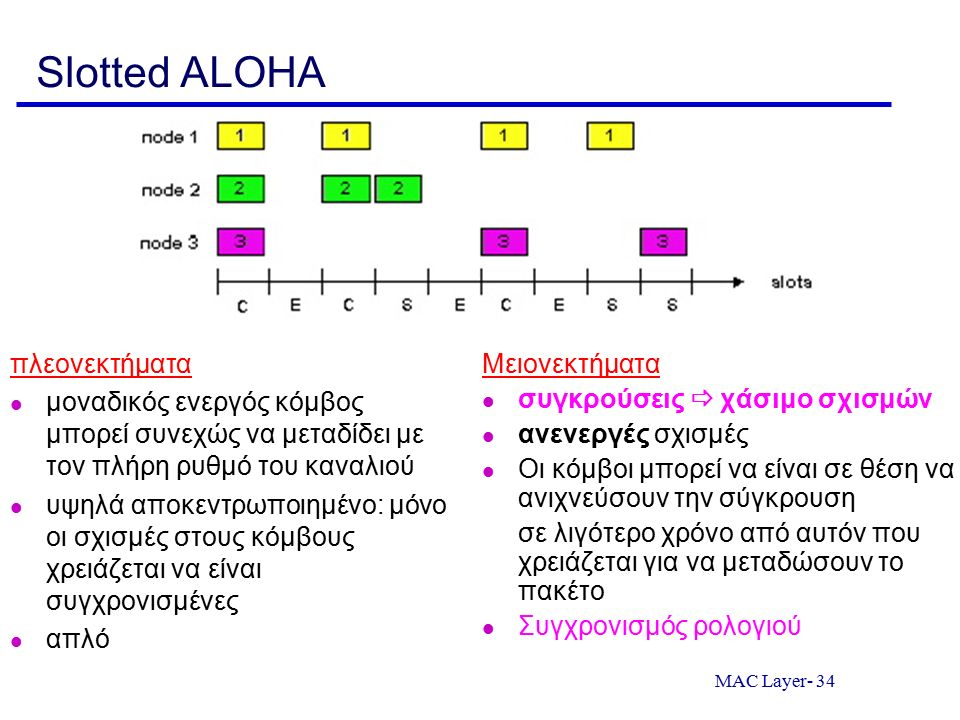MAC Layer- 34 Slotted ALOHA πλεονεκτήματα μοναδικός ενεργός κόμβος μπορεί συνεχώς να μεταδίδει με τον πλήρη ρυθμό του καναλιού υψηλά αποκεντρωποιημένο