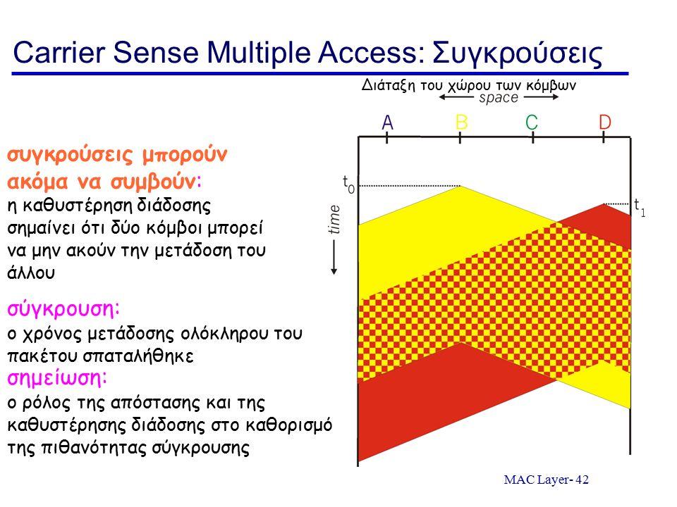 MAC Layer- 42 Carrier Sense Multiple Access: Συγκρούσεις συγκρούσεις μπορούν ακόμα να συμβούν: η καθυστέρηση διάδοσης σημαίνει ότι δύο κόμβοι μπορεί ν