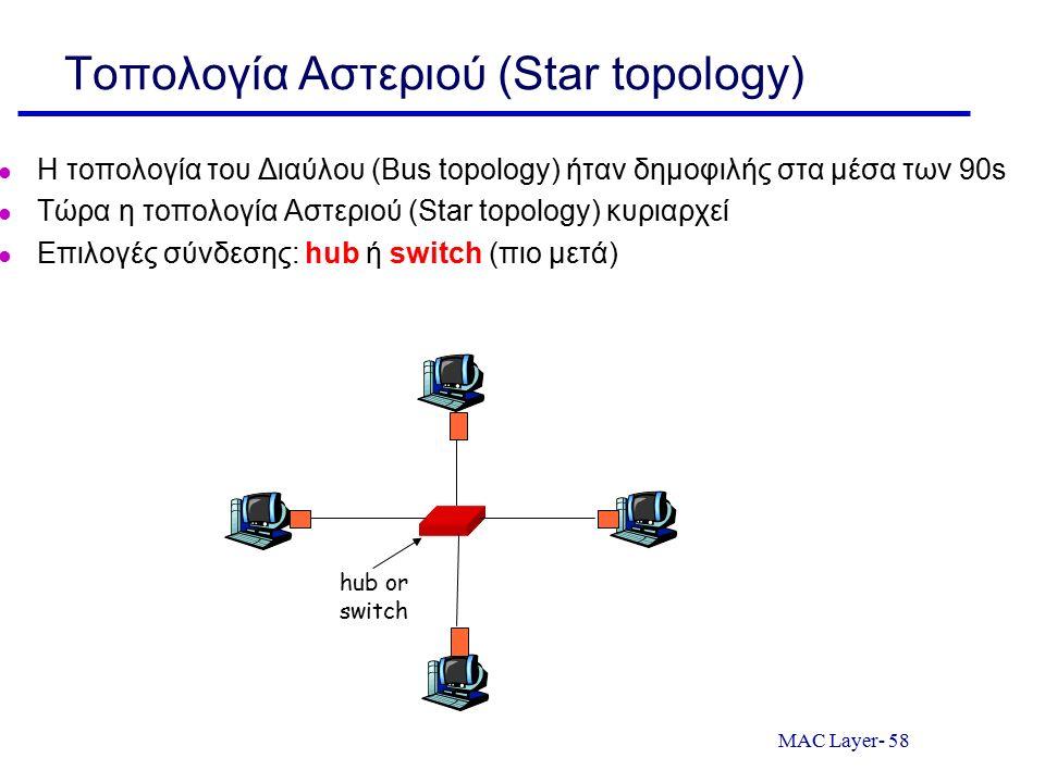MAC Layer- 58 Τοπολογία Αστεριού (Star topology) Η τοπολογία του Διαύλου (Bus topology) ήταν δημοφιλής στα μέσα των 90s Τώρα η τοπολογία Αστεριού (Sta