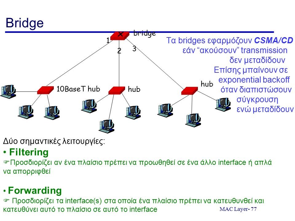 MAC Layer- 77 Bridge 10BaseT hub hub bridge 1 2 3 Δύο σημαντικές λειτουργίες: Filtering  Προσδιορίζει αν ένα πλαίσιο πρέπει να προωθηθεί σε ένα άλλο