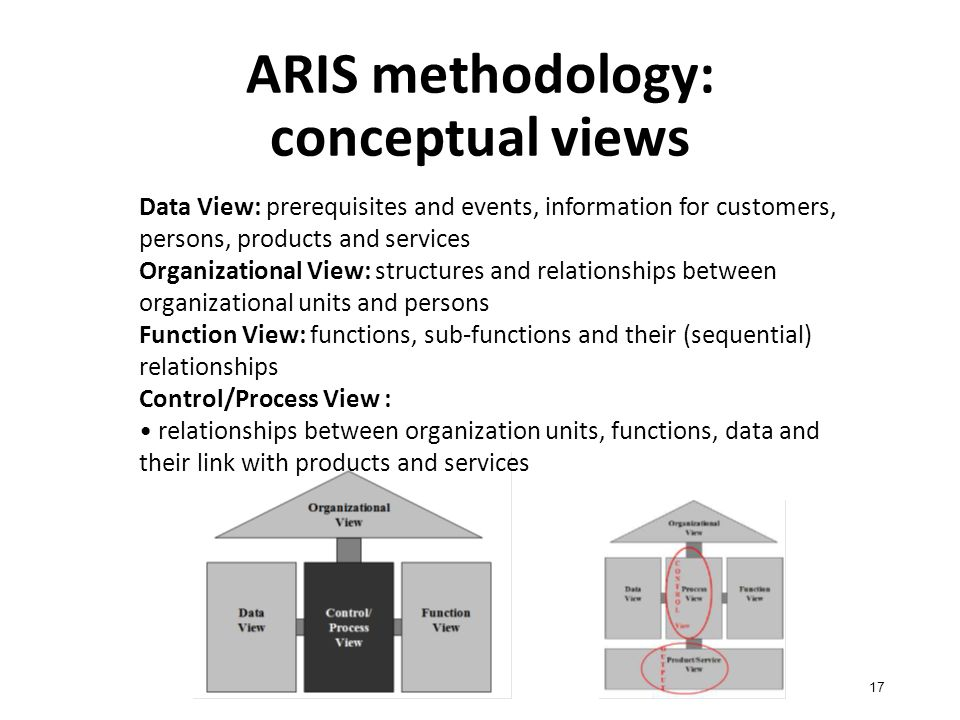 ARIS methodology: conceptual views 17 Data View: prerequisites and events, information for customers, persons, products and services Organizational View: structures and relationships between organizational units and persons Function View: functions, sub-functions and their (sequential) relationships Control/Process View : relationships between organization units, functions, data and their link with products and services