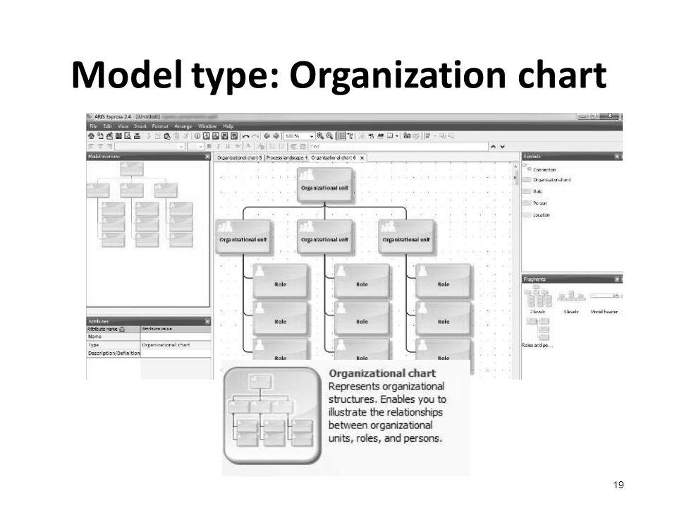 Model type: Organization chart 19