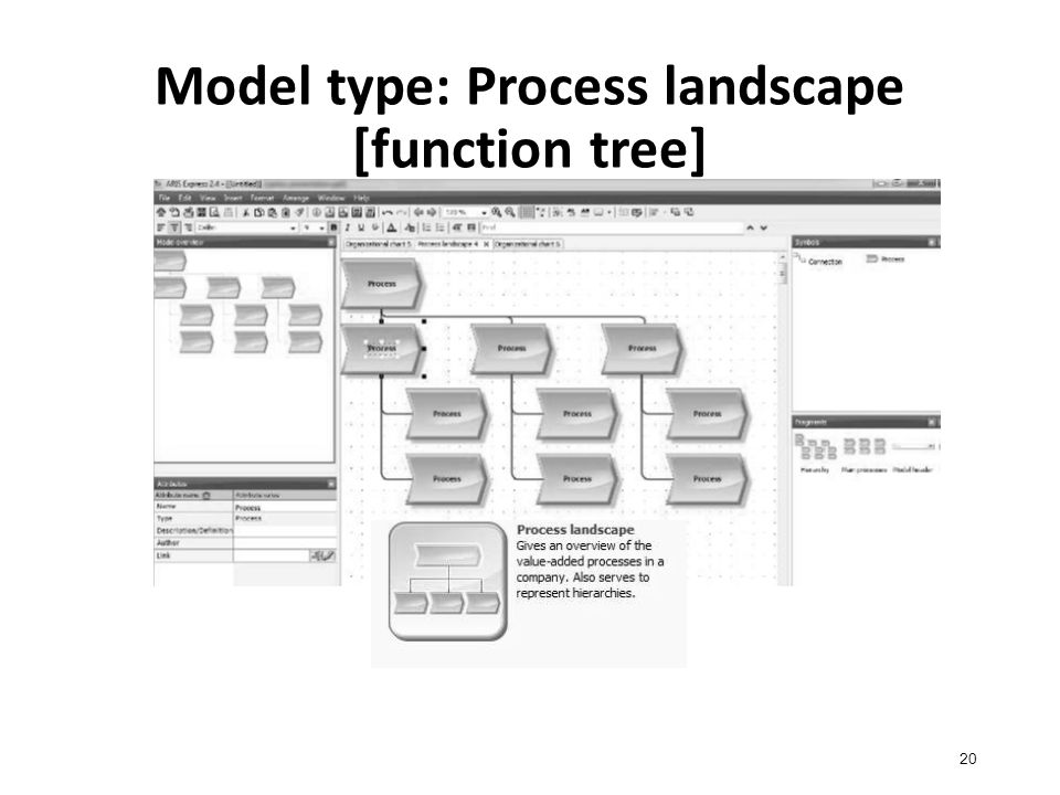 Model type: Process landscape [function tree] 20