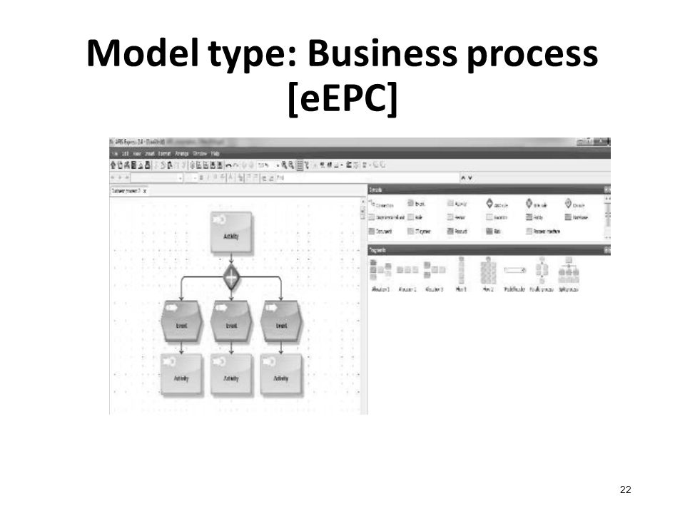 Model type: Business process [eEPC] 22