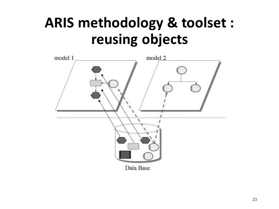 ARIS methodology & toolset : reusing objects 23