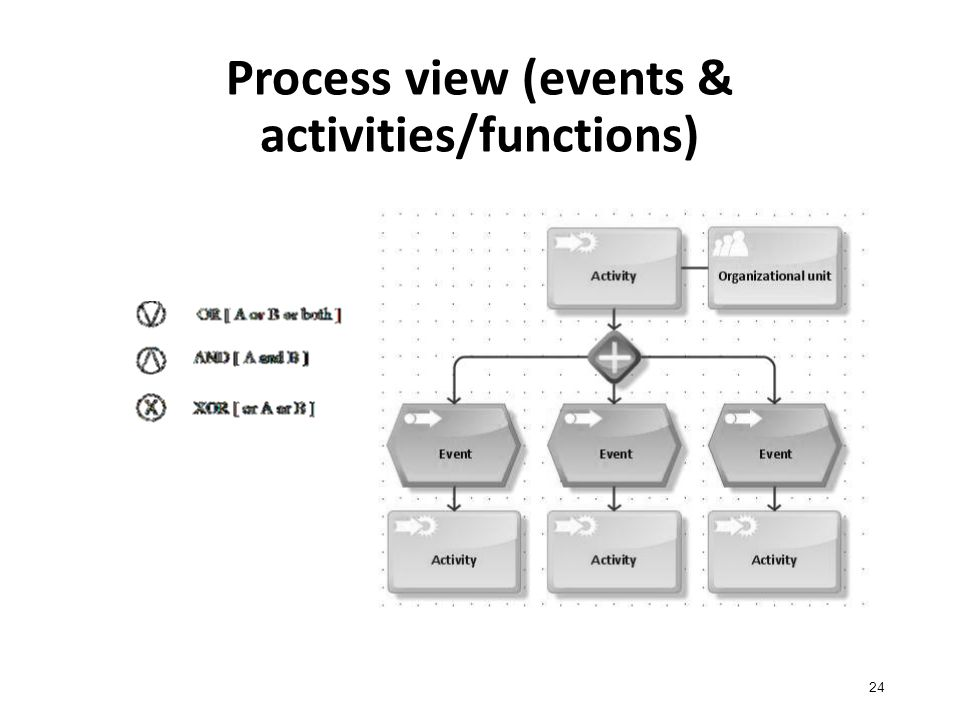 Process view (events & activities/functions) 24