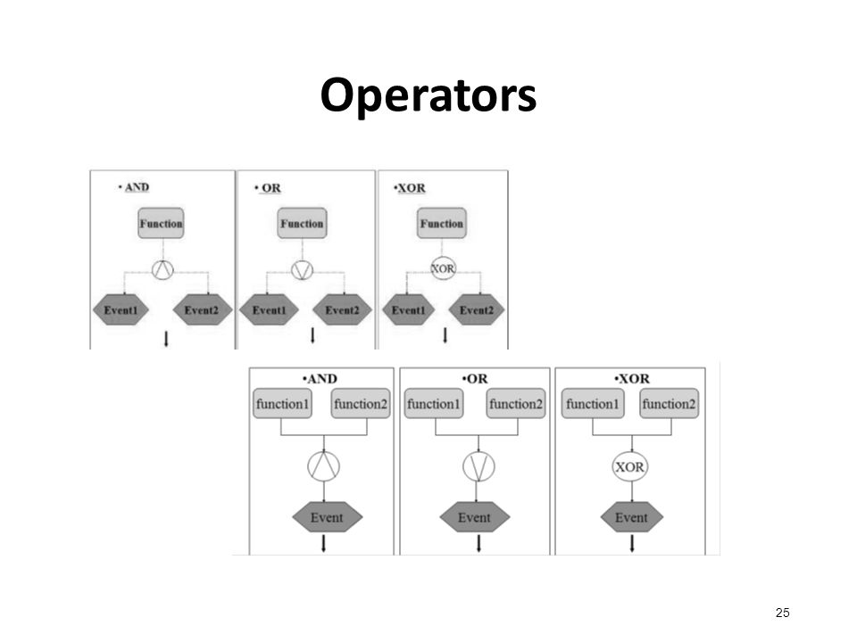 Operators 25