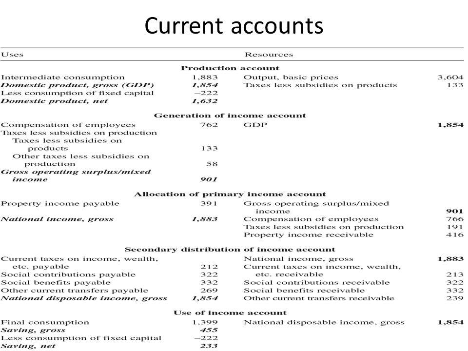 Current accounts