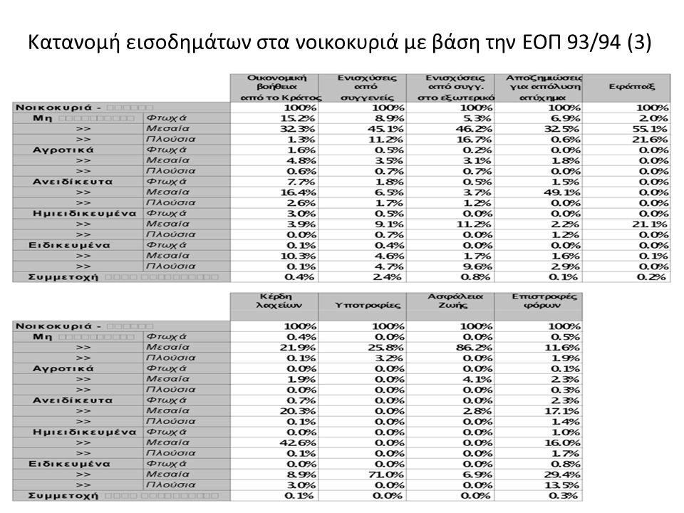 Κατανομή εισοδημάτων στα νοικοκυριά με βάση την ΕΟΠ 93/94 (3)