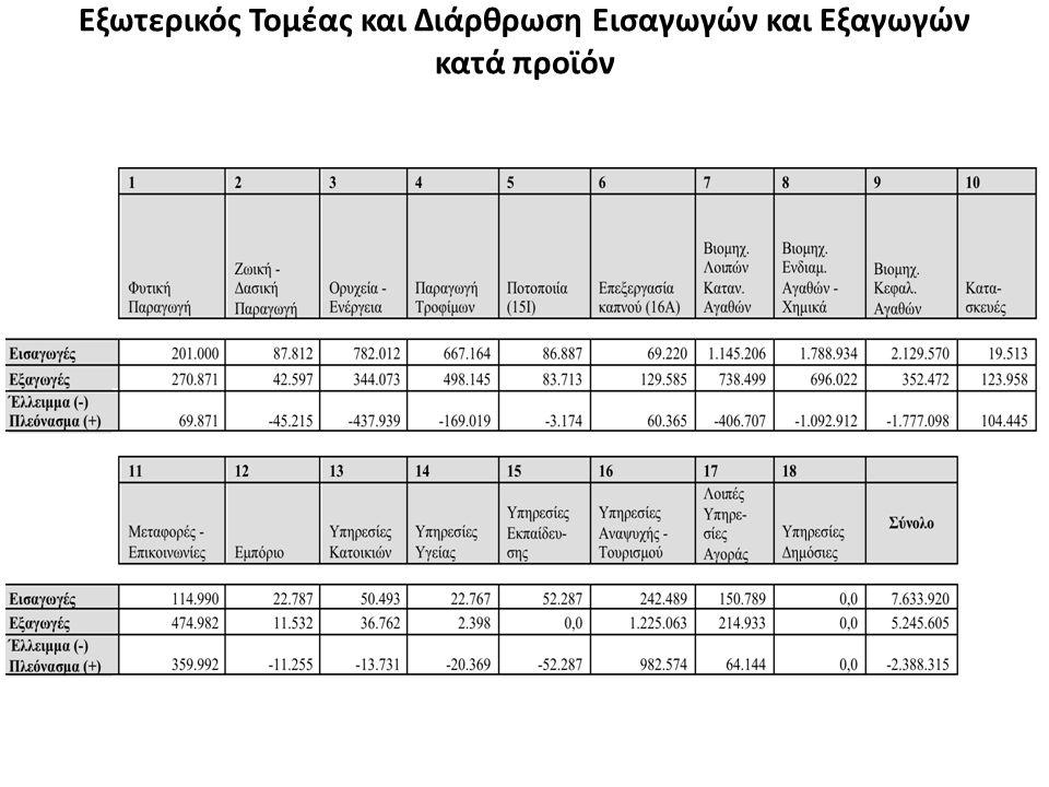 Εξωτερικός Τομέας και Διάρθρωση Εισαγωγών και Εξαγωγών κατά προϊόν