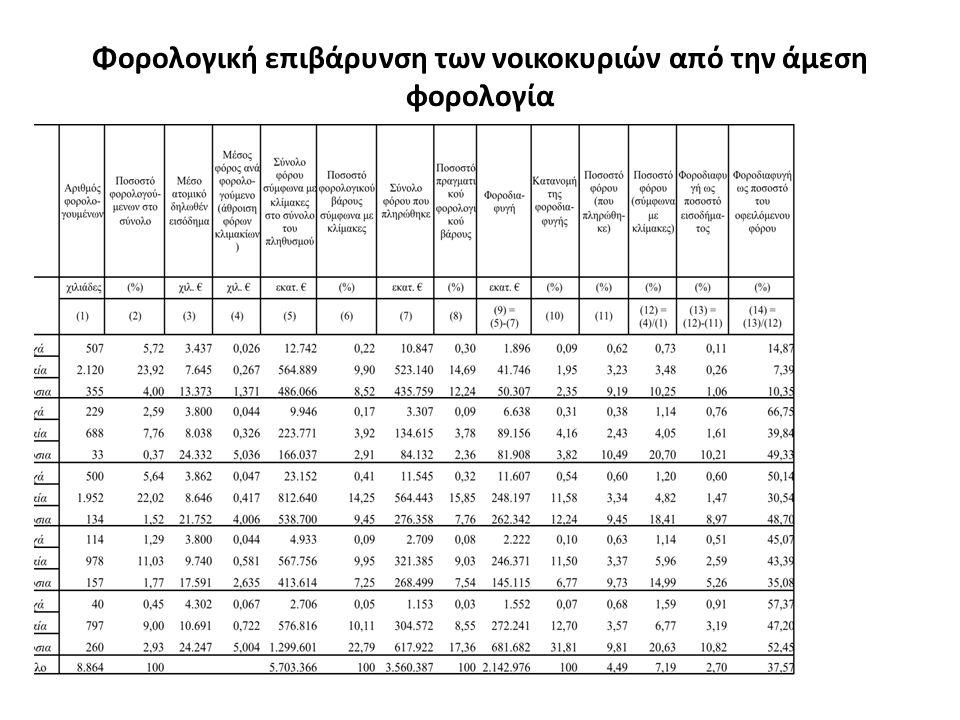 Φορολογική επιβάρυνση των νοικοκυριών από την άμεση φορολογία