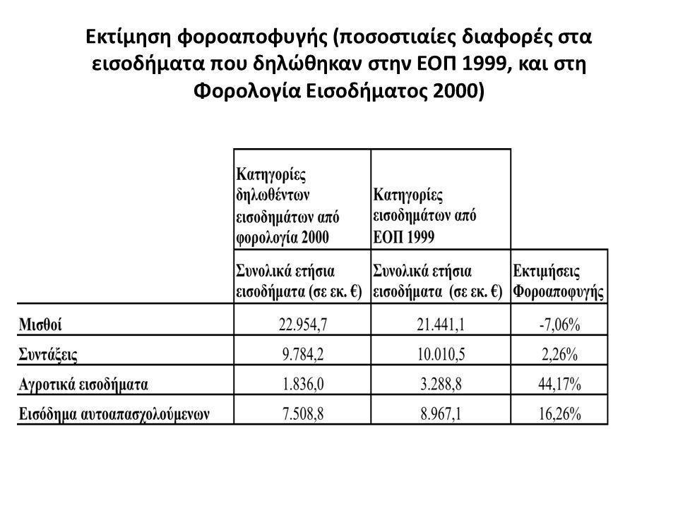 Εκτίμηση φοροαποφυγής (ποσοστιαίες διαφορές στα εισοδήματα που δηλώθηκαν στην ΕΟΠ 1999, και στη Φορολογία Εισοδήματος 2000)