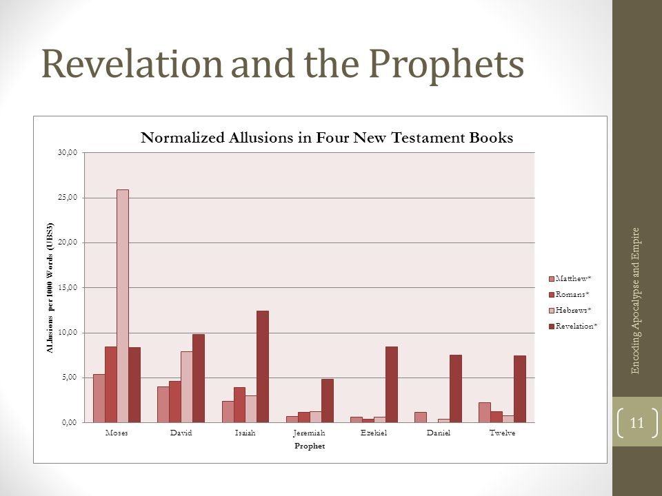 Revelation and the Prophets Encoding Apocalypse and Empire 11