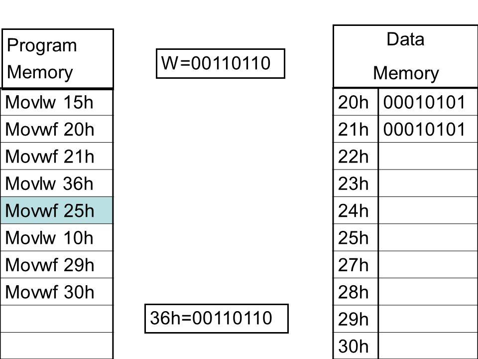 Movlw 15h Movwf 20h Movwf 21h Movlw 36h Movwf 25h Movlw 10h Movwf 29h Movwf 30h 20h00010101 21h00010101 22h 23h 24h 25h 27h 28h 29h 30h W=00110110 Program Memory Data Memory 36h=00110110