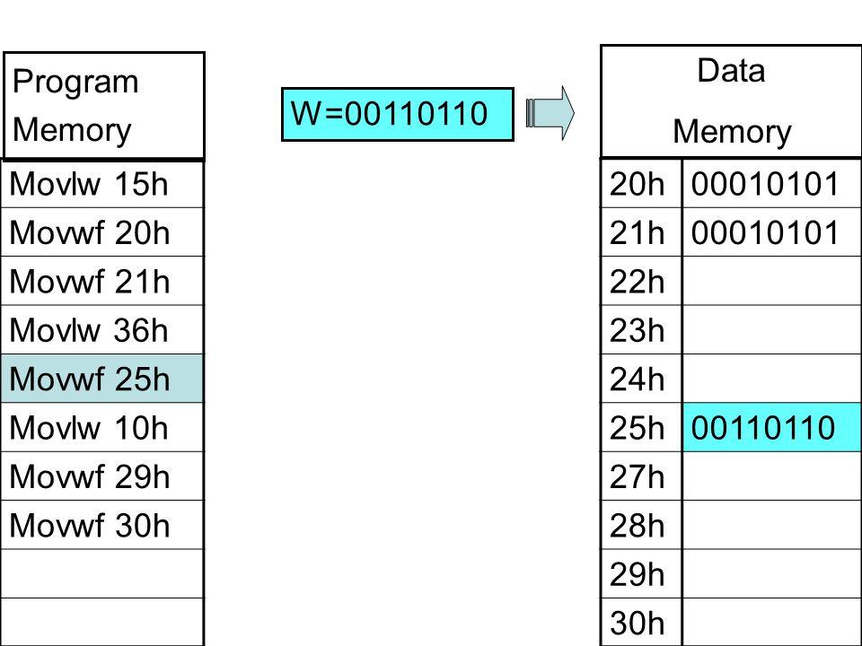 Movlw 15h Movwf 20h Movwf 21h Movlw 36h Movwf 25h Movlw 10h Movwf 29h Movwf 30h 20h00010101 21h00010101 22h 23h 24h 25h00110110 27h 28h 29h 30h W=00110110 Program Memory Data Memory