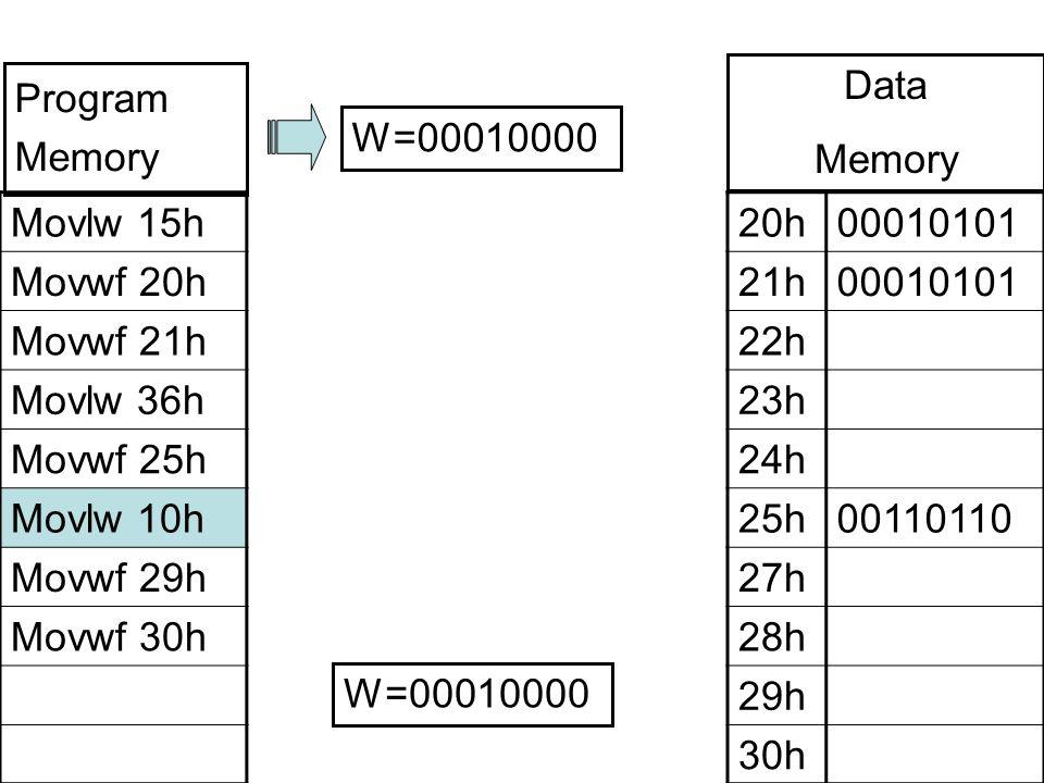 Movlw 15h Movwf 20h Movwf 21h Movlw 36h Movwf 25h Movlw 10h Movwf 29h Movwf 30h 20h00010101 21h00010101 22h 23h 24h 25h00110110 27h 28h 29h 30h W=00010000 Program Memory Data Memory W=00010000