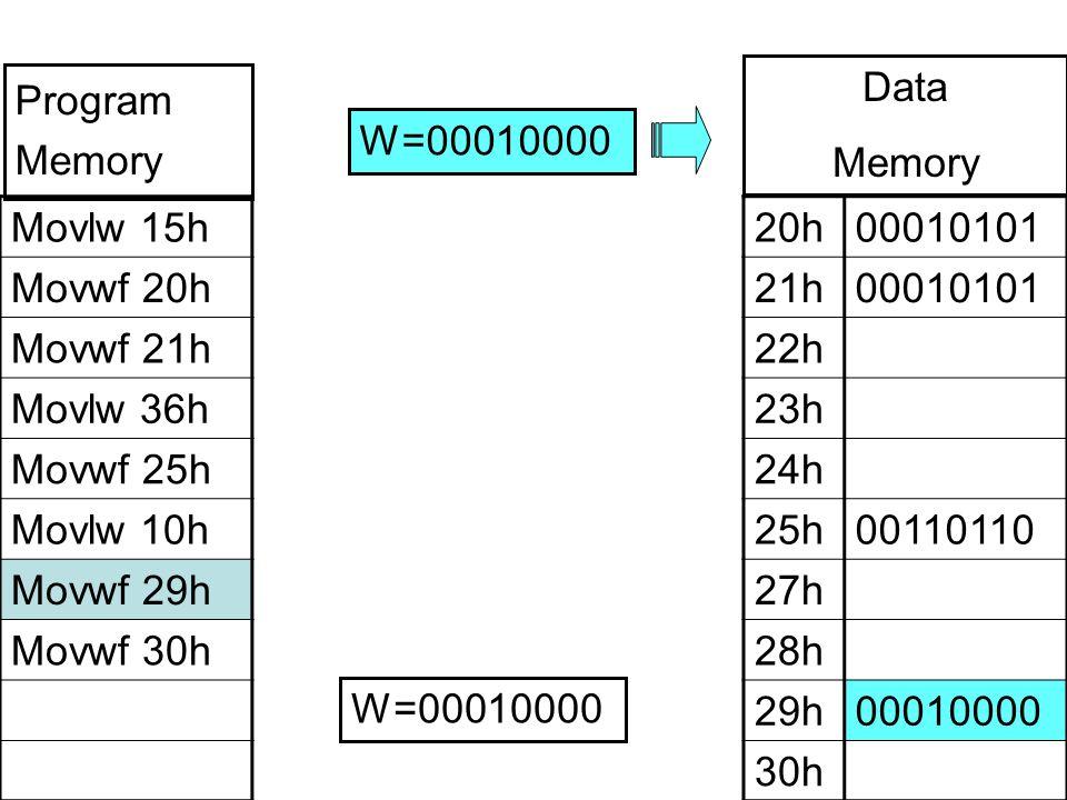 Movlw 15h Movwf 20h Movwf 21h Movlw 36h Movwf 25h Movlw 10h Movwf 29h Movwf 30h 20h00010101 21h00010101 22h 23h 24h 25h00110110 27h 28h 29h00010000 30h W=00010000 Program Memory Data Memory W=00010000