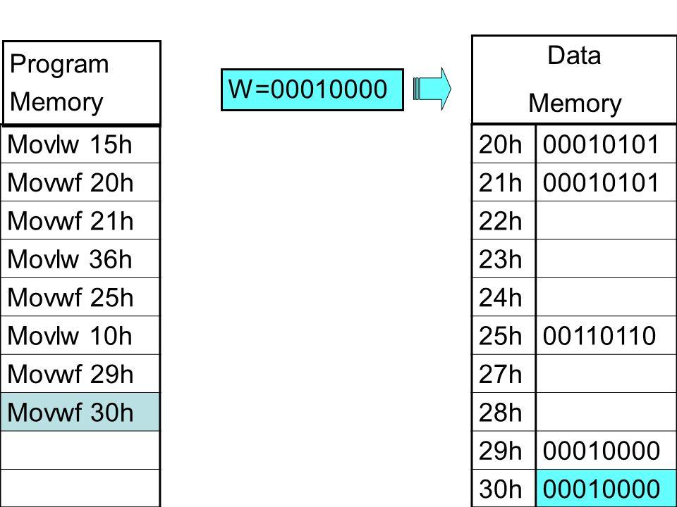Movlw 15h Movwf 20h Movwf 21h Movlw 36h Movwf 25h Movlw 10h Movwf 29h Movwf 30h 20h00010101 21h00010101 22h 23h 24h 25h00110110 27h 28h 29h00010000 30h00010000 W=00010000 Program Memory Data Memory