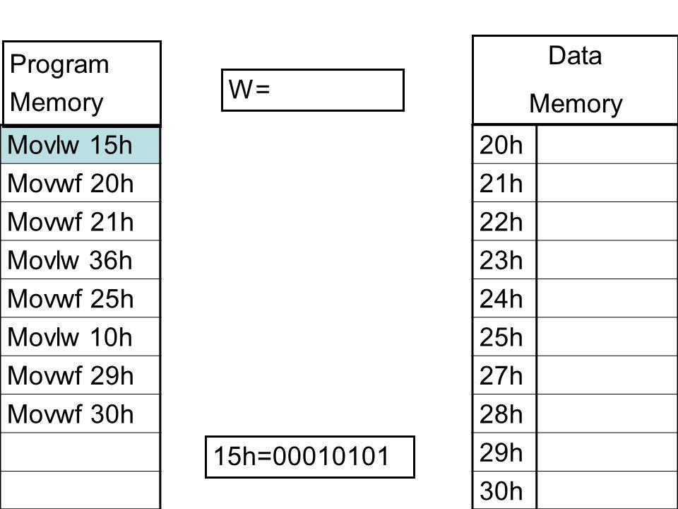 Movlw 15h Movwf 20h Movwf 21h Movlw 36h Movwf 25h Movlw 10h Movwf 29h Movwf 30h 20h 21h 22h 23h 24h 25h 27h 28h 29h 30h W= Program Memory Data Memory 15h=00010101